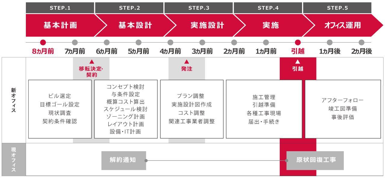 オフィス移転のスケジュール表