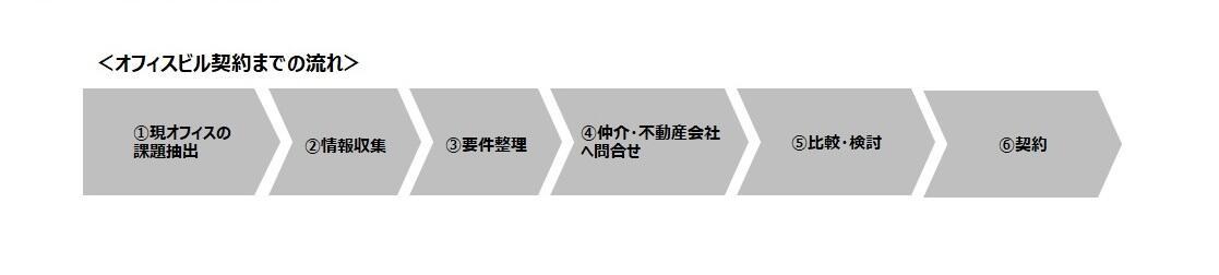 オフィスビル契約までの流れ.jpg